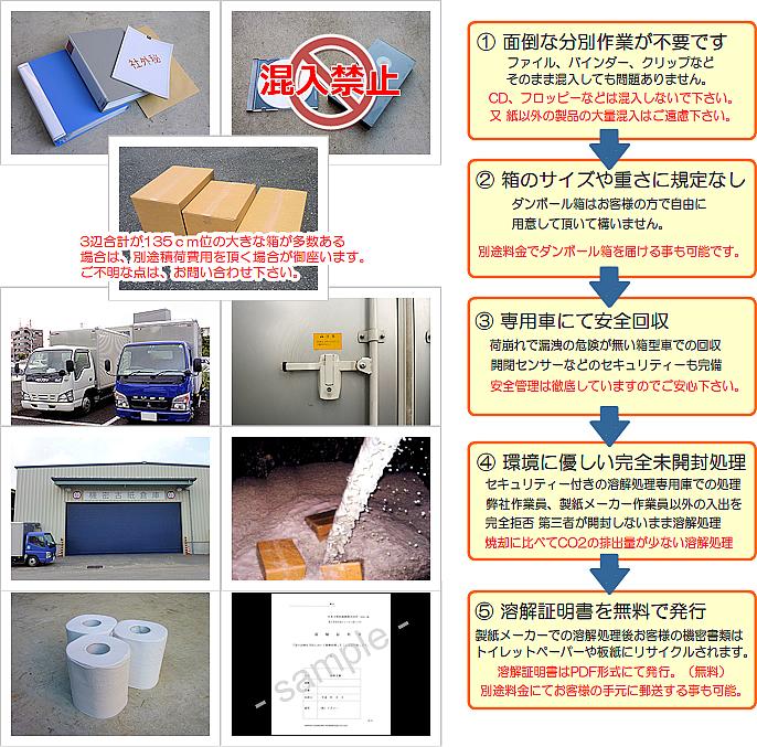回収・廃棄の特徴