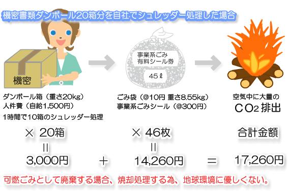 コスト比較・焼却処理